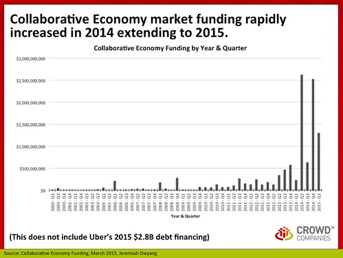 Over time: Collaborative Economy Funding, March 2015