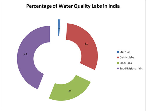 Access to lab facilities has been a problem. There are 758 water testing labs in 662 districts of India but the situation at the block-level is abysmal. In 6,577 blocks of India, there are only 603 water-testing labs most of which are located in Maharashtra (346), Rajasthan (118), Karnataka (84) and Gujarat (33). Only 10 of the 29 states have block-level water-testing labs. (Source: Ministry of Drinking Water and Sanitation)