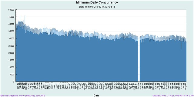 20160831 Minimum SL Daily Concurrency