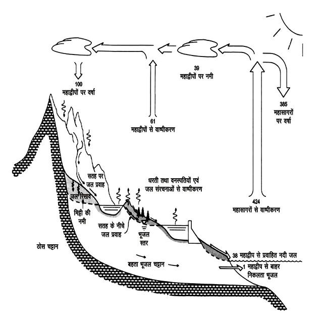 प्राकृतिक जलचक्र के जलीय घटक और उनकी सांकेतिक मात्रा
