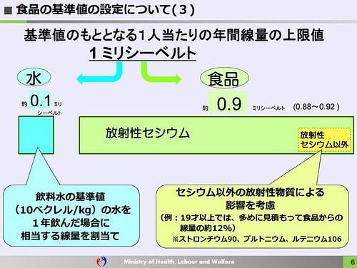 日本厚生勞動省關於食品輻射標準的說明。