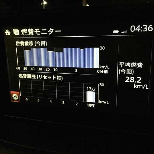 28.2km/L