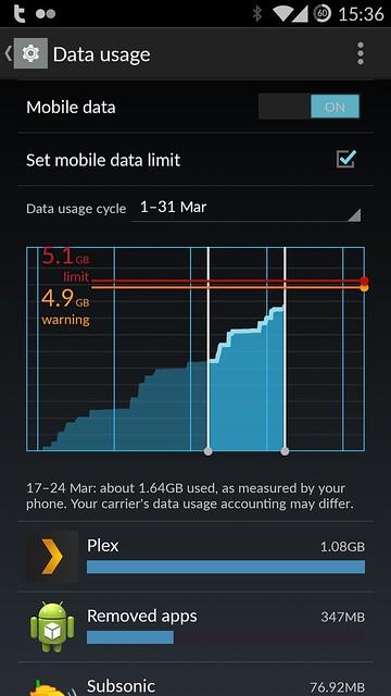 Data use...