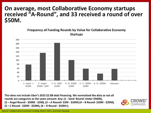 Size of Round: Collaborative Economy Funding, March 2015