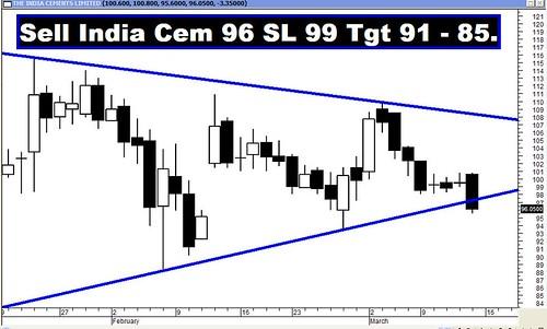 India Cem