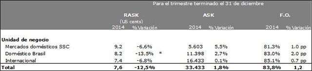 LATAM Airlines ingresos por pasajeros 4Q2014 (LATAM Airlines)