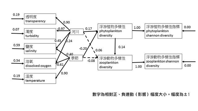 彰濱工業區外海以浮游生物為主體的結構方程式生態模式。圖片來源:方力行
