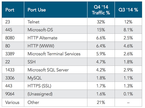 2014-q4-state-of-the-internet-report.pdf 2015-03-27 09-17-50