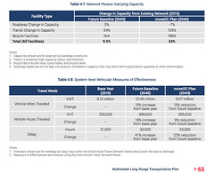 MoveDC capacity targets
