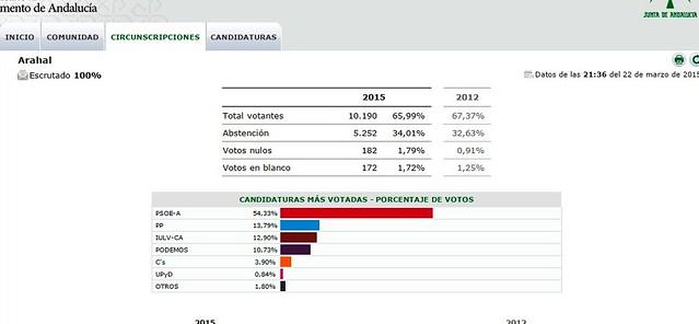 AionSur 16711636508_2c2317e4df_z_d PODEMOS surge como nueva fuerza política, los tres partidos principales, PP, PSOE e IULV-CA pierden votos Sin categoría Jornada electoral marzo 2015