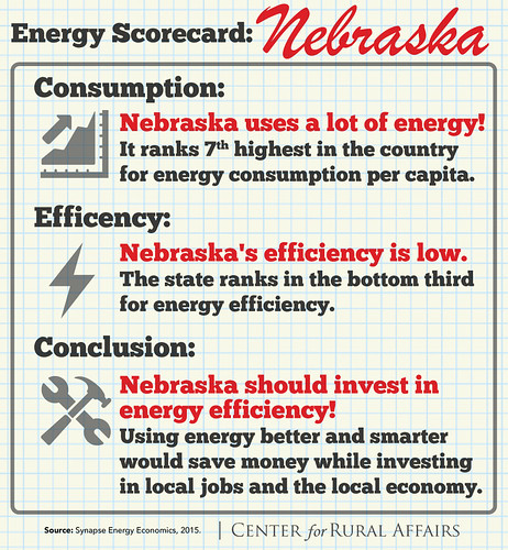 Nebraska should invest in energy efficiency!