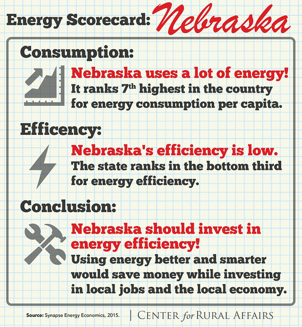 Energy Scorecard: Nebraska