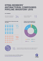 IFPMA Members' Antibacterial Compounds Pipeline Inventory 2015