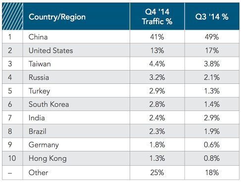 2014-q4-state-of-the-internet-report.pdf 2015-03-27 09-17-38
