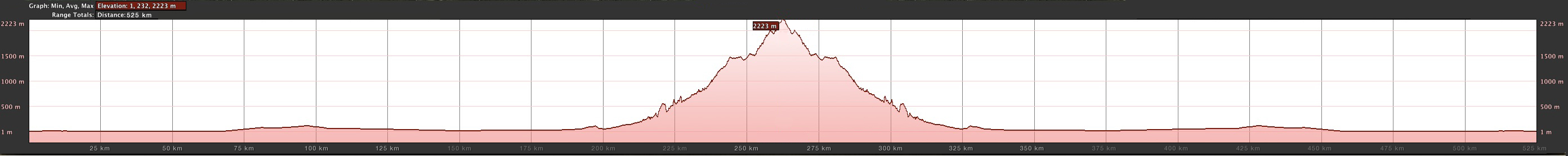 #MBSTx2 CHALLENGE: MAP & ELEVATION PROFILE
