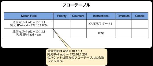 複数のフローエントリーに合致するケース