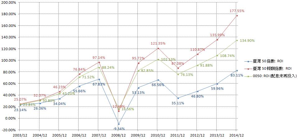 「臺灣 50 指數」、「臺灣 50 報酬指數」、「0050」的總投資報酬率