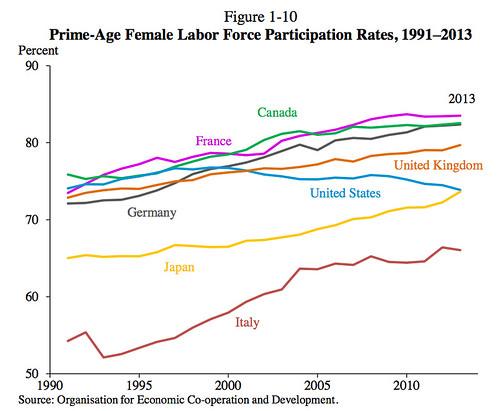 就労適齢期女性の就労率推移。1991年から2013年まで 出典OECD