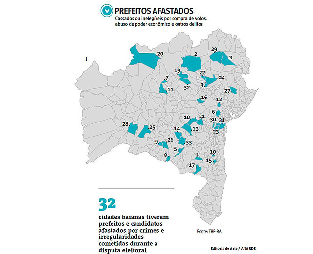 Justiça cassou mandato de 33 prefeitos baianos