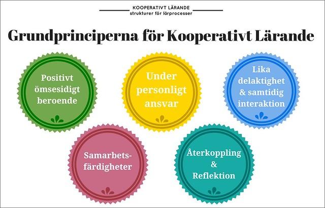 Kooperativt Lärande - Grundprinciperna