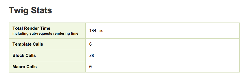 Twig Profiler Stats