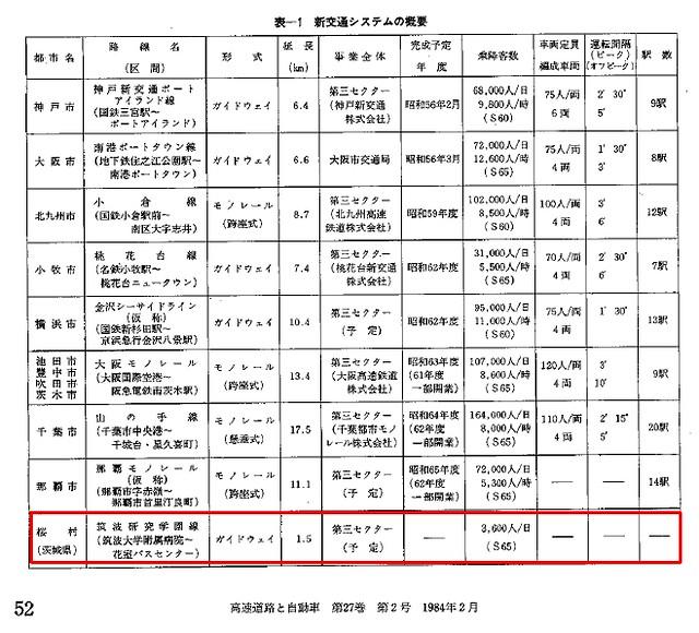 新交通システム 筑波研究学園線 ガイドウェイバス