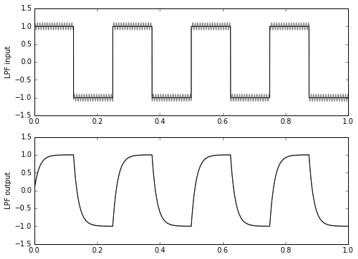Ten Little Algorithms, Part 2: The Single-Pole Low-Pass Filter