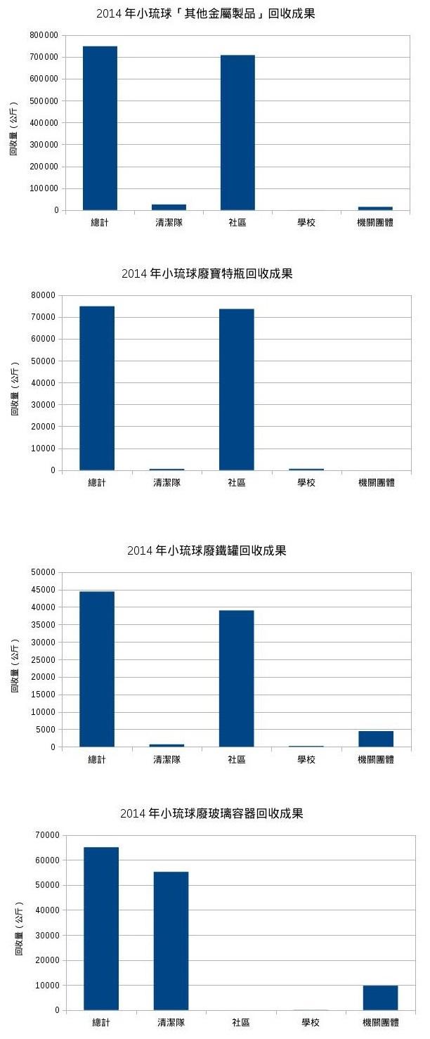 2014年小琉球的資源回收成果。圖片來源:看守台灣協會