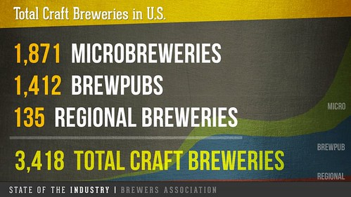 Total Craft Breweries 2014
