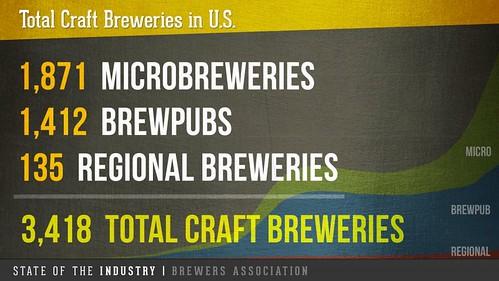Total Craft Breweries 2014