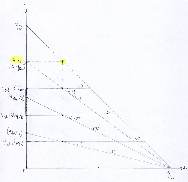Рис.6 - Рекомендуемый диапазон выбора Uref для Классической схемы Рис.2