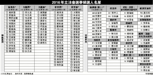 【即時新聞圖片】2016立法會選舉候選名單 (明報製圖)