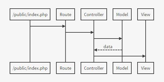 Laravel Flow Diagram