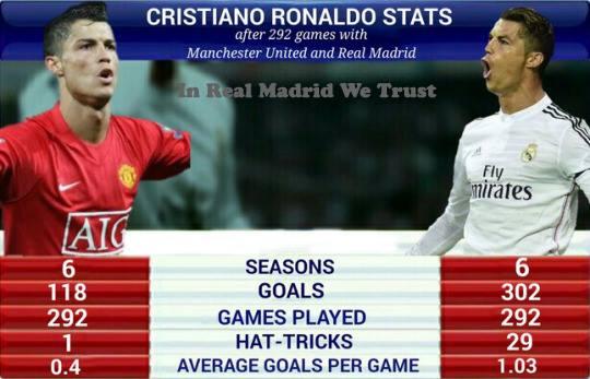 Image Result For Cristiano Ronaldo Man U Stats