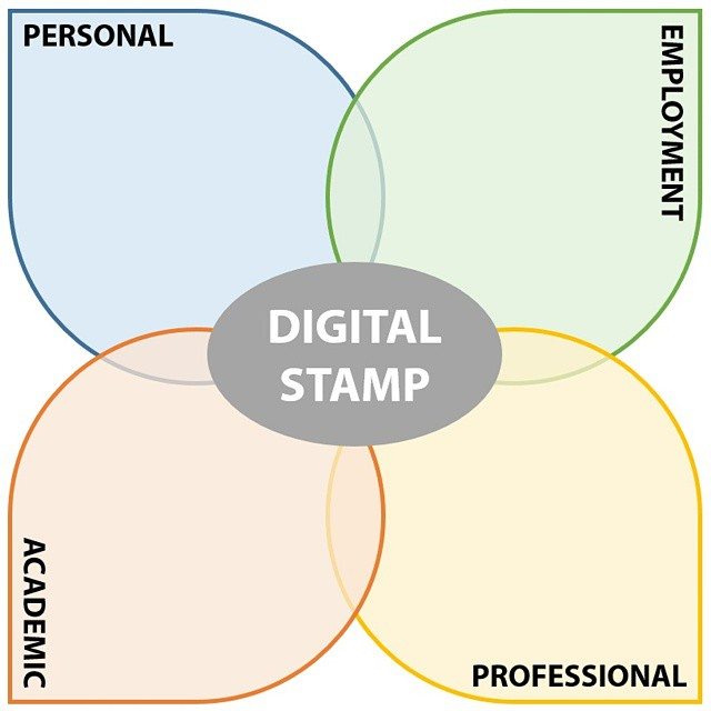 The multiple facets of your digital stamp