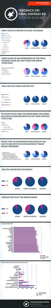 Final Fantasy XV - Episode Duscae Feedback Infographic By FINAL FANTASY UNION