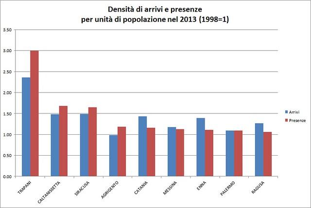 Densità di arrivi e presenze su popolazione 2013 su 1998