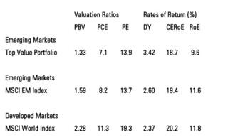 keppler emerging market chart