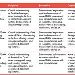 DAM007: Table 3.2
