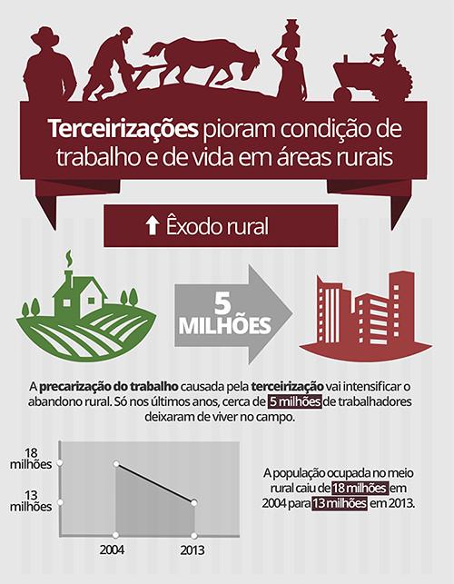 Infografico PL Rural cópia.jpg
