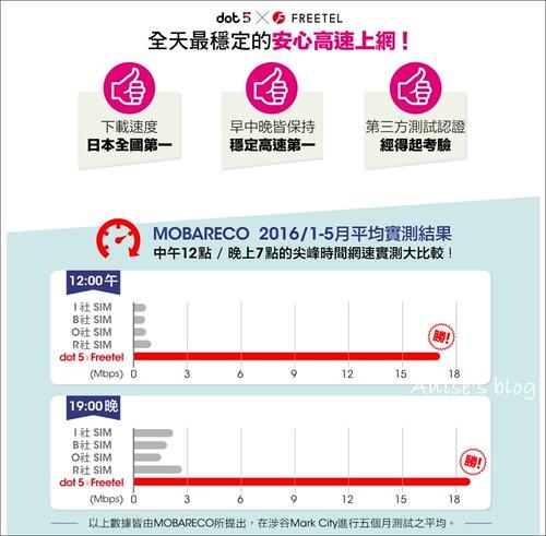 dot5日本上網SIM卡_007