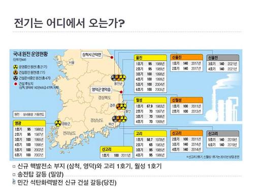 韓國核電廠分佈圖(資料來源:「市民就是能源 - 韓國的反核與能源轉型之路」 簡報資料)