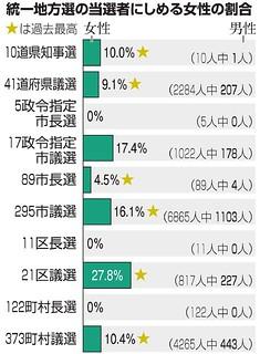 統一地方選の当選者にしめる女性の割合