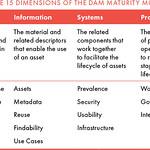 DAM006: Table 3.1