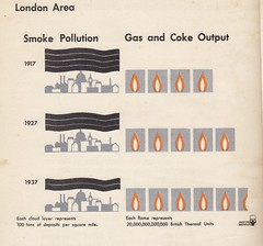 London Area, Smoke Pollution (1917-1937) London turns from coal, coke and wood to gas.- Vital Flame by Mackenzie 1946