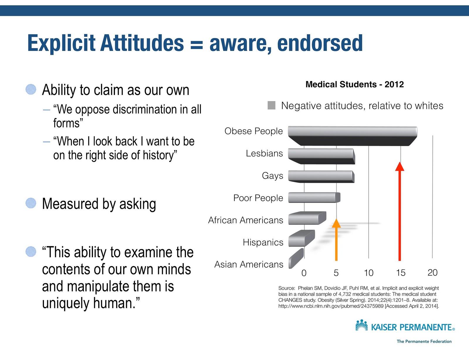 Explicit attitudes among medical students 54441