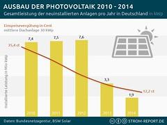 Ausbau der Photovoltaik 2010 – 2014