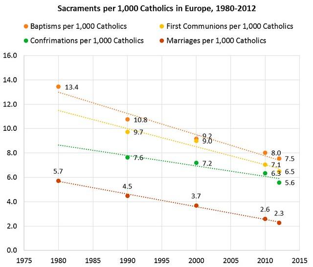 Práctica sacramental en Europa