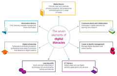 7 Elements of Digital Literacy via @Jisc