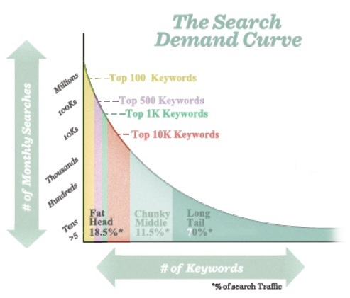 網站搜尋需求曲線圖